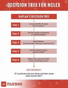 Emt Patient Assessment How To Use The Nclex Decision Tree Qd Nurses