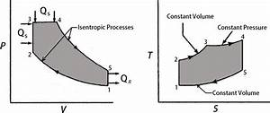 What Is Dual Cycle In Thermodynamics