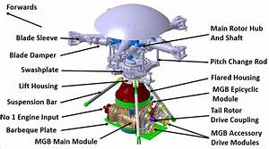Ec225 Main Rotor Head And Main Gear Box Design