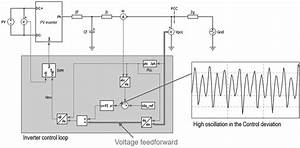 Pv Inverter Control Loop With The Voltage Feedforward