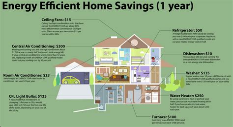 How Technology Is Making Homes More Energy Efficient