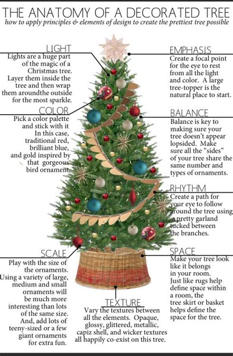 the anatomy of a well decorated christmas tree how to