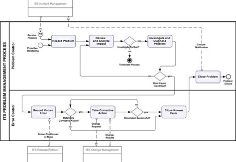 incident management process flow google search work