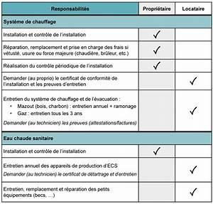 Entretien Chauffe Eau Locataire : obligations relatives aux installations de chauffage et d ~ Farleysfitness.com Idées de Décoration