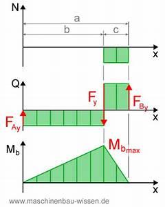 Rollreibung Berechnen : normalkraft berechnen metallschneidemaschine ~ Themetempest.com Abrechnung