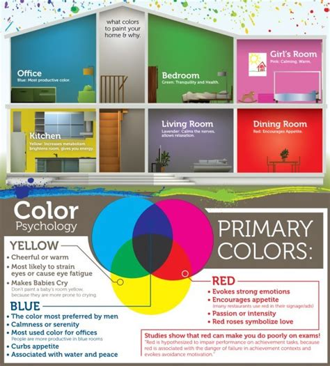 interior paint color psychology these diagrams are everything you need to decorate your home