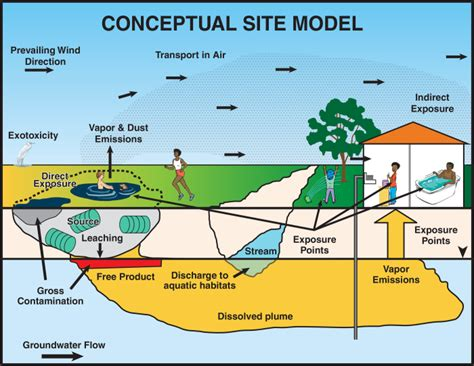 conceptual site model template conceptual site model pictures to pin on pinsdaddy