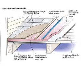 Roof Trusses For Vaulted Ceilings by Vaulted Ceilings Beams And Boston On Pinterest