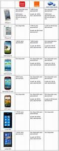 Comparatif Abonnement Mobile : comparatif des prix des smartphones chez les op rateurs de t l phonie mobile ~ Medecine-chirurgie-esthetiques.com Avis de Voitures