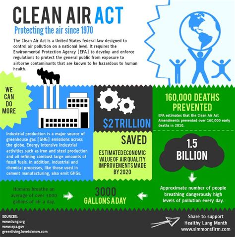 healthy lung month   facts   clean air act