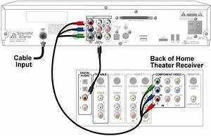 Electrical Wiring   Home Theater Receiver To Dvr Lb