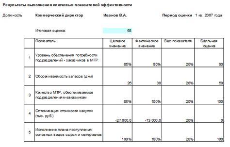 Рекомендации по оценке экономической эффективности мероприятий по экономии материальных ресурсов