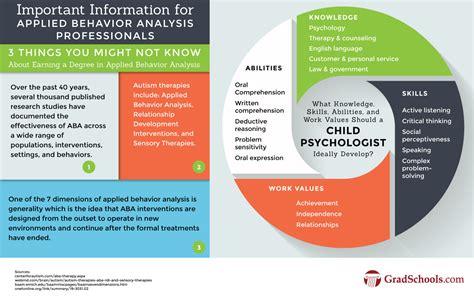 masters  applied behavior analysis programs aba