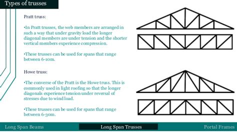 100 floor truss span 24 feet which product is
