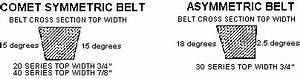 Comet Clutch Belt Chart Comet Drive Belts Comet Torque Converter Belts Go Kart