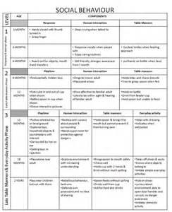 Social Developmental Milestones Chart