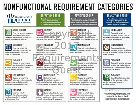 Non Functional Requirements Template by Nonfunctional Requirement Exles Requirements Quest