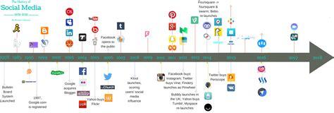 Timeline of Social Media 2017 Books Are Social