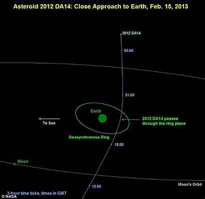 Huge asteroid that is set to side-swipe Earth in February ...