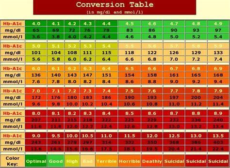 understanding  ac levels ac charthemoglobin ac