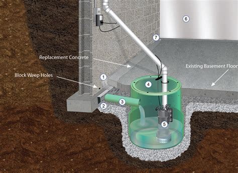 Water In Basement Solutions by Basement Waterproofing Amp Foundation Repair In Topeka Ks