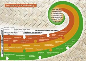 Education For Sustainability    Curriculum Resources    Kia