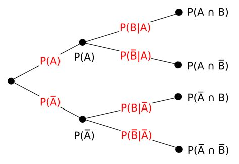 Tree Diagram (probability Theory) Wikipedia