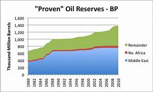 Kidding Ourselves About Future MENA Oil Production | Gail ...