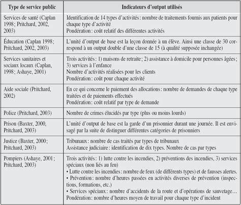 liste fourniture de bureau les services publics à l épreuve de la productivité et la