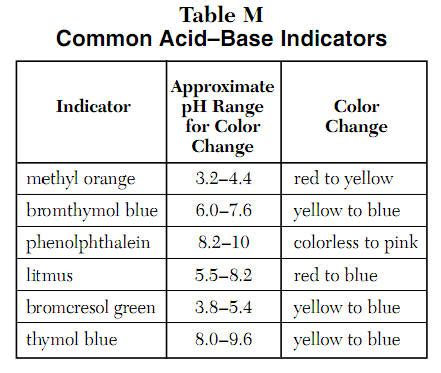 nys chemistry reference table acid base indicators