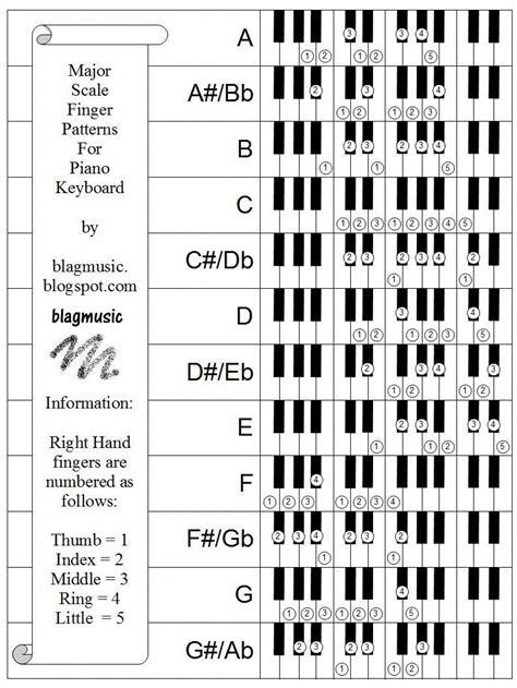 The note that is a p5th above the tonic, or a p4th below it. Pin on Piano