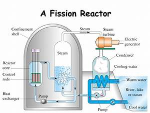Diagram Of Fission Reactor