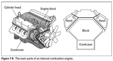 Auto Repair Major Engine Components Military