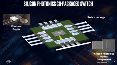 explosive data demand drives  packaging  switch  optics  peer network