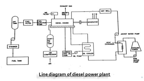 Diesel Generator Power Plant Diagram by Diesel Power Plant