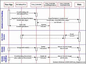 Sequence Diagram Visio