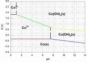 Pourbaix Diagram For Cobalt   Co    0 01 M