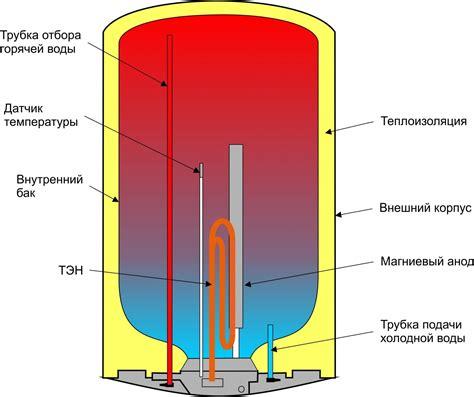 Индукционный водонагреватель в москве