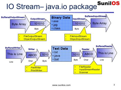 java mathceil exle and output java input output and file handling