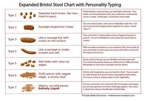 Printable Bristol Stool Chart Miralax Myideasbedroomcom