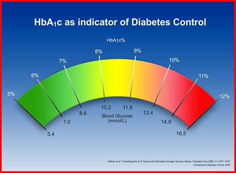 starship  long term goals  diabetes management