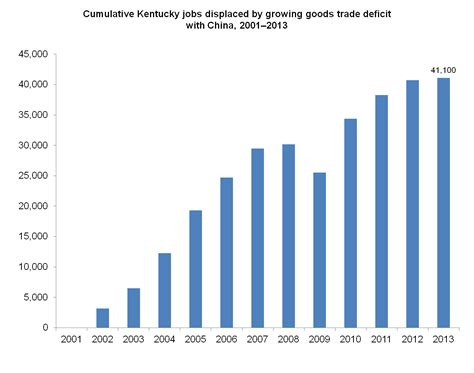 Trade Deficit With China Has Cost 41,100 Kentucky Jobs