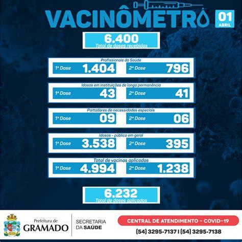 Gramado já aplicou 6.232 doses da vacina contra o ...