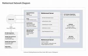 Deployment Overview  U2014 Mattermost 5 4 Documentation