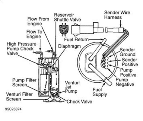 95 F150 Fuel System Diagram by 1996 Ford F150 Fuel System When I Depress My Rear Tank