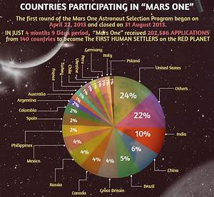 Astronomy and Space News - Astro Watch: Mars One Selects ...