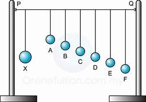 Resonance | SPM Physics Form 4/Form 5 Revision Notes