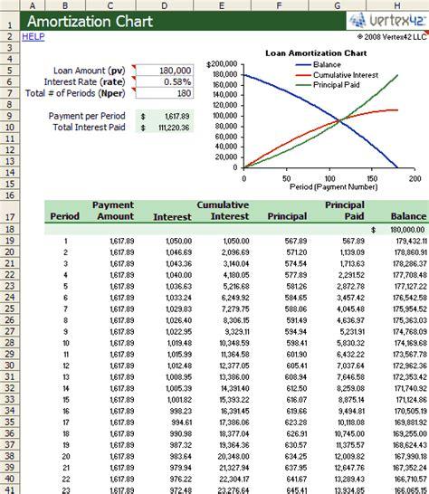 excel amortization amortization chart template create a simple amortization