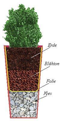 pflanzkuebel aus zink bepflanzen und behandeln