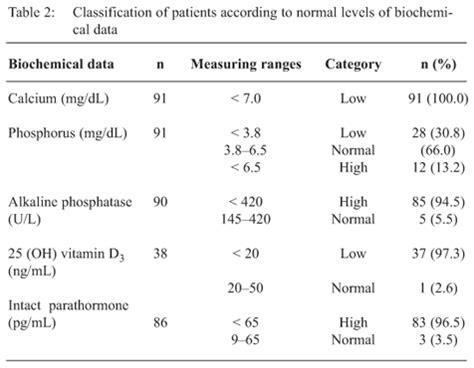 normal range for alkaline phosphatase 28 images